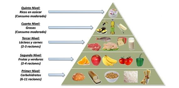 ¿Sabés comer correctamente? Aprendé con la pirámide